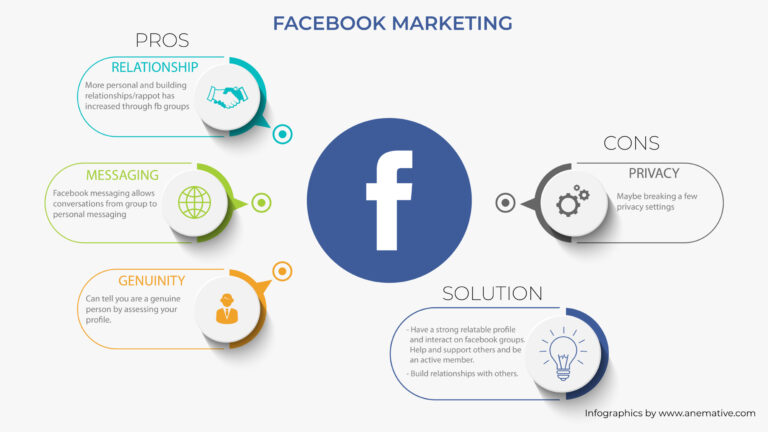 Infographic post created for explaining pros and cons of Facebook as a platform